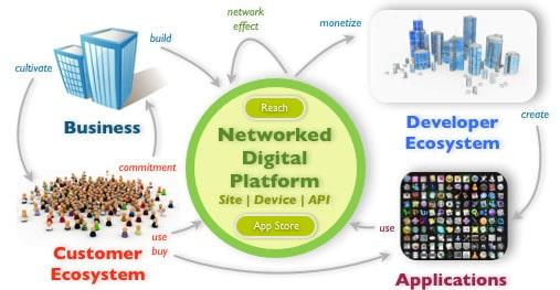 app store business model