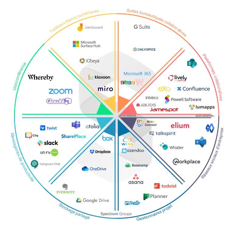 Spectrum Benchmark 2020 – Segmentation du marché du logiciel collaboratif